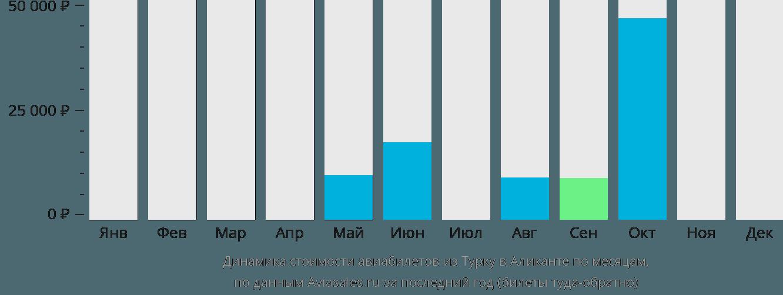 Динамика стоимости авиабилетов из Турку в Аликанте по месяцам