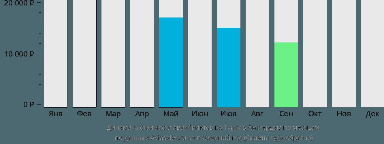 Динамика стоимости авиабилетов из Турку в Амстердам по месяцам