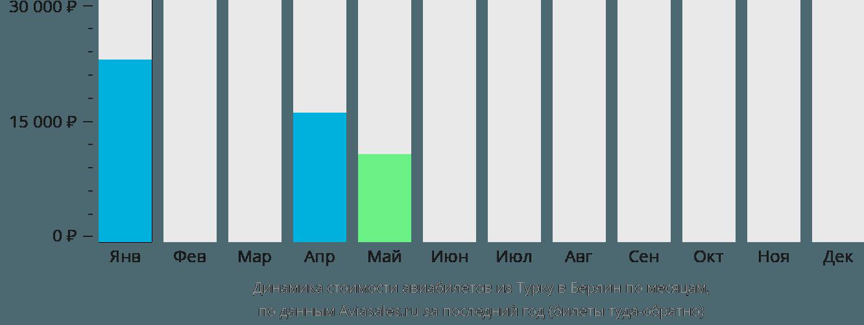 Динамика стоимости авиабилетов из Турку в Берлин по месяцам