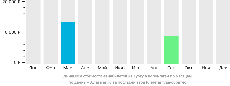 Динамика стоимости авиабилетов из Турку в Копенгаген по месяцам