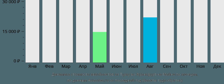 Динамика стоимости авиабилетов из Турку во Франкфурт-на-Майне по месяцам