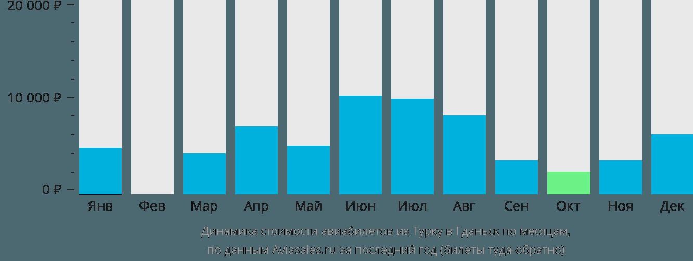 Динамика стоимости авиабилетов из Турку в Гданьск по месяцам