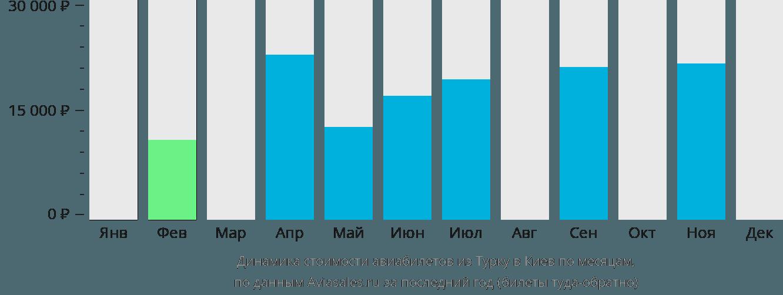 Динамика стоимости авиабилетов из Турку в Киев по месяцам