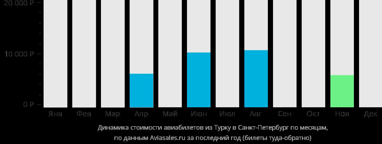 Динамика стоимости авиабилетов из Турку в Санкт-Петербург по месяцам