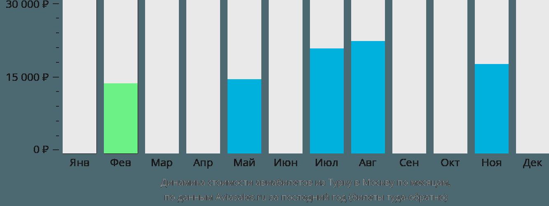 Динамика стоимости авиабилетов из Турку в Москву по месяцам