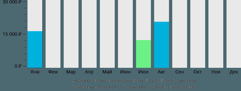 Динамика стоимости авиабилетов из Турку в Прагу по месяцам