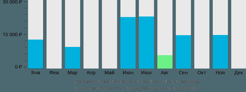 Динамика стоимости авиабилетов из Турку в Ригу по месяцам