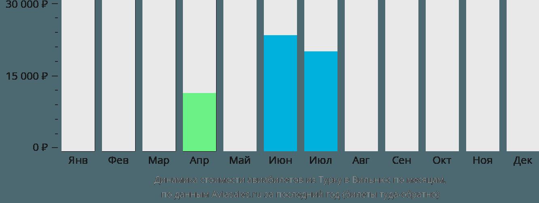 Динамика стоимости авиабилетов из Турку в Вильнюс по месяцам