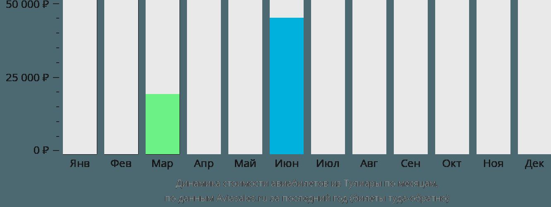 Динамика стоимости авиабилетов из Тулиары по месяцам