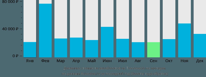 Динамика стоимости авиабилетов из Таллахасси по месяцам