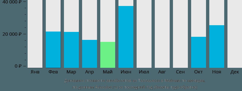 Динамика стоимости авиабилетов из Таллахасси в Майами по месяцам