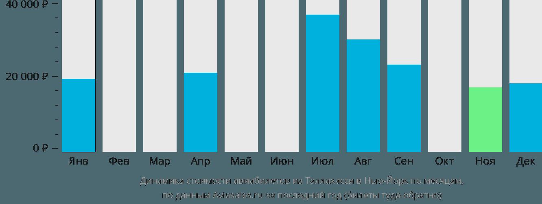 Динамика стоимости авиабилетов из Таллахасси в Нью-Йорк по месяцам