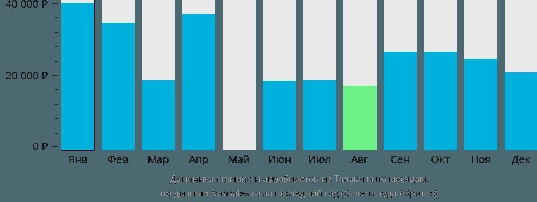 Динамика стоимости авиабилетов из Талакана по месяцам