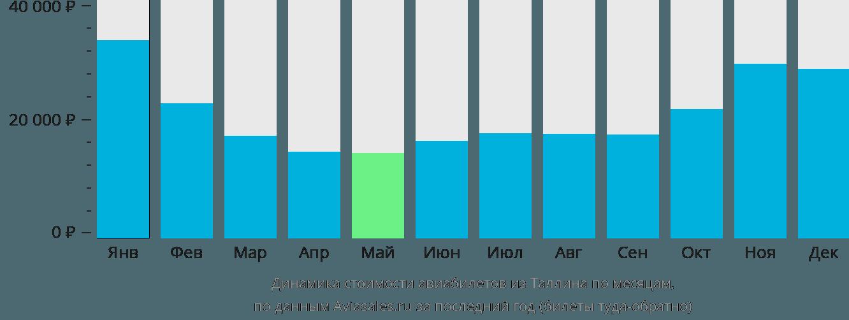 Динамика стоимости авиабилетов из Таллина по месяцам