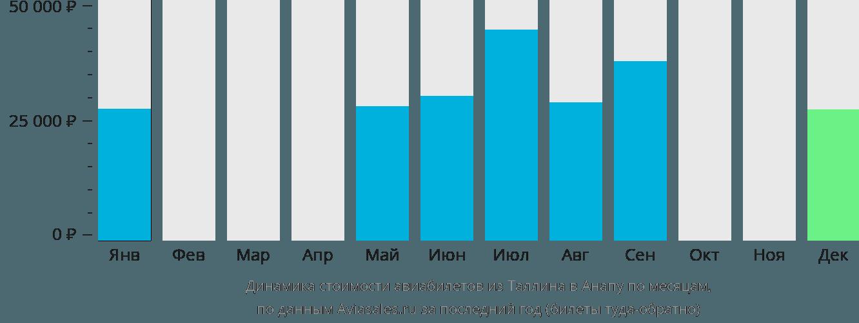 Динамика стоимости авиабилетов из Таллина в Анапу по месяцам