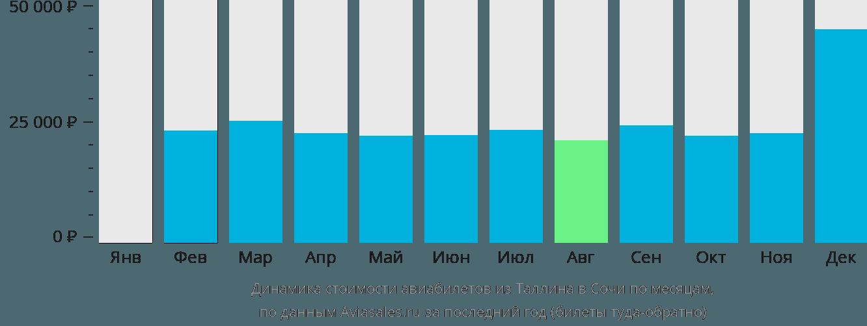 Динамика стоимости авиабилетов из Таллина в Сочи по месяцам