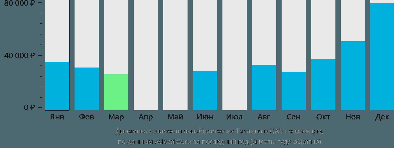 Динамика стоимости авиабилетов из Таллина в ОАЭ по месяцам