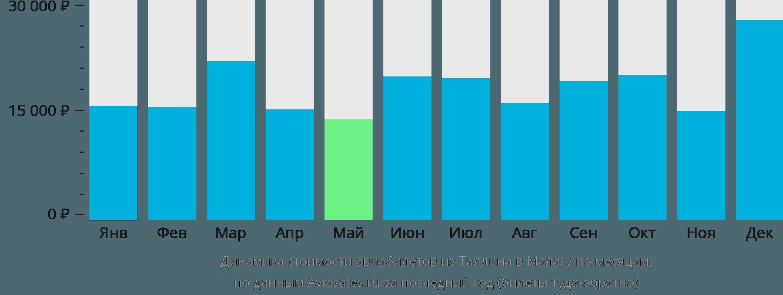 Динамика стоимости авиабилетов из Таллина в Малагу по месяцам