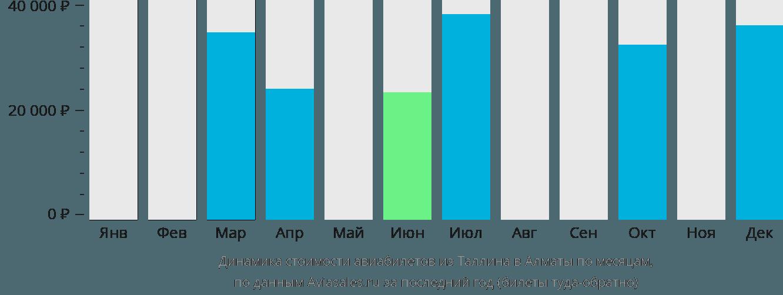 Динамика стоимости авиабилетов из Таллина в Алматы по месяцам