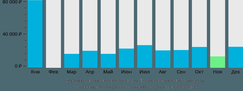 Динамика стоимости авиабилетов из Таллина в Аликанте по месяцам