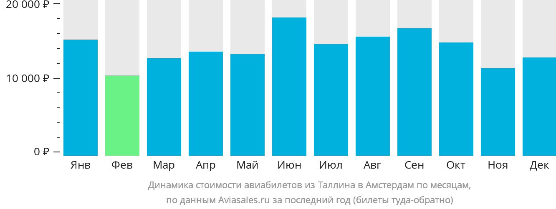 Динамика стоимости авиабилетов из Таллина в Амстердам по месяцам