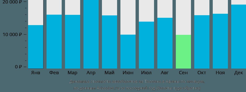Динамика стоимости авиабилетов из Таллина в Афины по месяцам