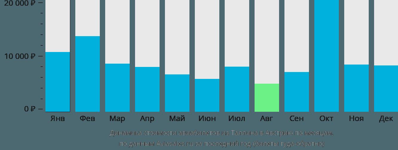 Динамика стоимости авиабилетов из Таллина в Австрию по месяцам