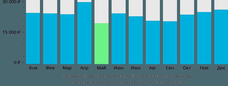 Динамика стоимости авиабилетов из Таллина в Анталью по месяцам