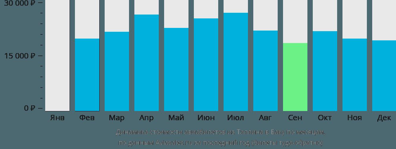 Динамика стоимости авиабилетов из Таллина в Баку по месяцам