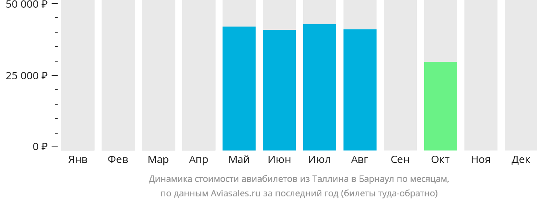 Динамика стоимости авиабилетов из Таллина в Барнаул по месяцам