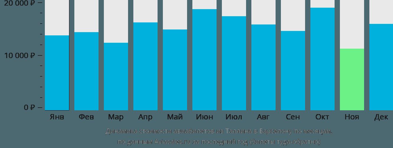 Динамика стоимости авиабилетов из Таллина в Барселону по месяцам