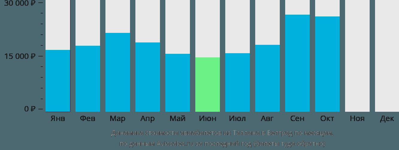 Динамика стоимости авиабилетов из Таллина в Белград по месяцам