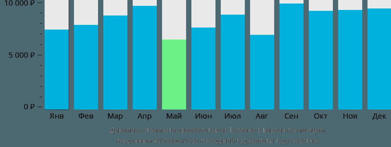 Динамика стоимости авиабилетов из Таллина в Берлин по месяцам