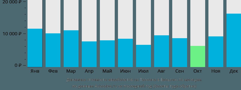 Динамика стоимости авиабилетов из Таллина в Бельгию по месяцам