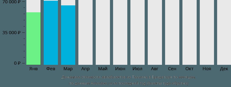 Динамика стоимости авиабилетов из Таллина в Бриджтаун по месяцам