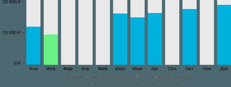 Динамика стоимости авиабилетов из Таллина в Берген по месяцам