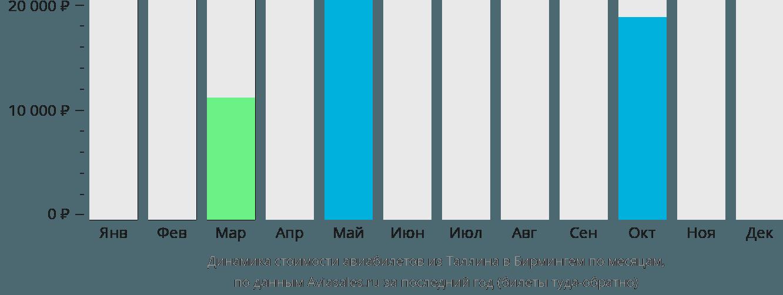 Динамика стоимости авиабилетов из Таллина в Бирмингем по месяцам