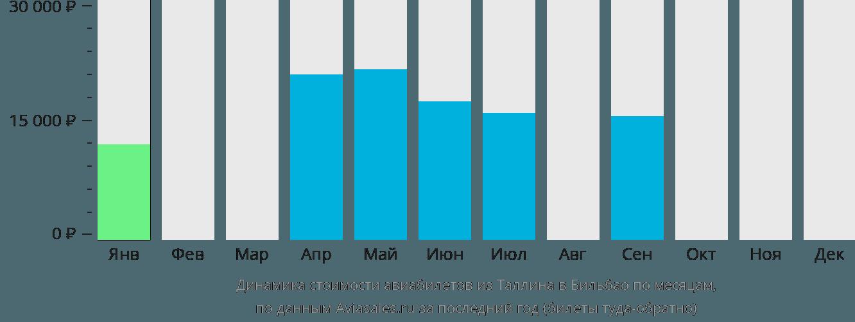 Динамика стоимости авиабилетов из Таллина в Бильбао по месяцам