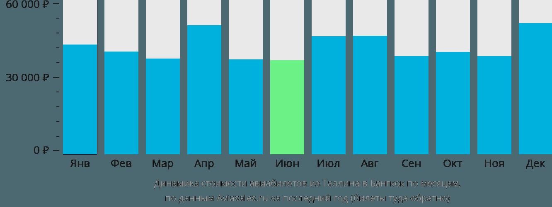Динамика стоимости авиабилетов из Таллина в Бангкок по месяцам