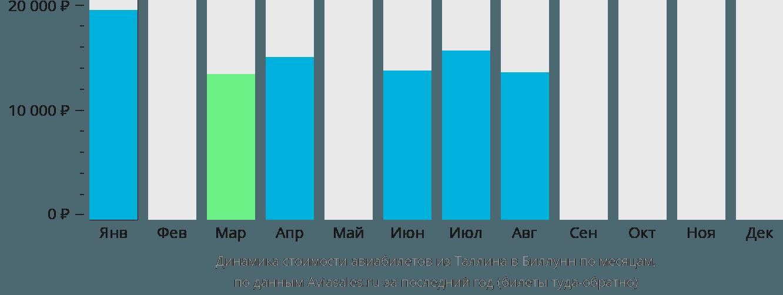 Динамика стоимости авиабилетов из Таллина в Биллунн по месяцам