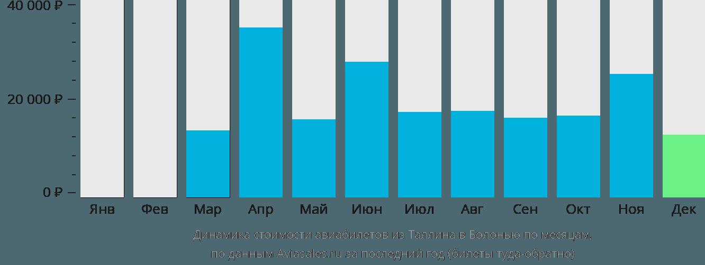 Динамика стоимости авиабилетов из Таллина в Болонью по месяцам