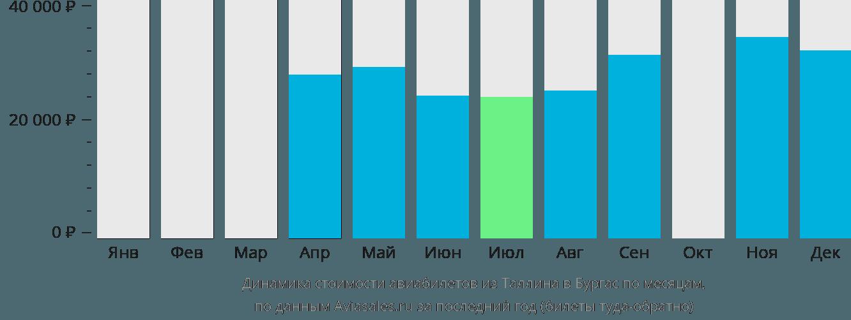 Динамика стоимости авиабилетов из Таллина в Бургас по месяцам