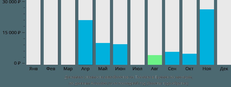 Динамика стоимости авиабилетов из Таллина в Бремен по месяцам