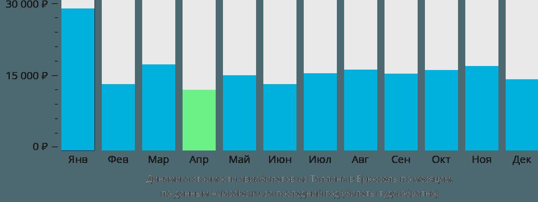 Динамика стоимости авиабилетов из Таллина в Брюссель по месяцам