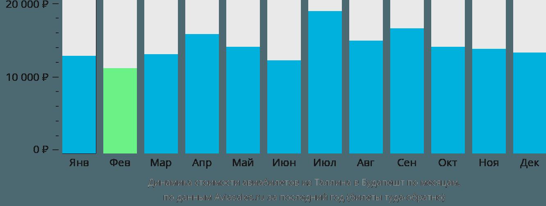 Динамика стоимости авиабилетов из Таллина в Будапешт по месяцам
