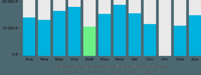 Динамика стоимости авиабилетов из Таллина в Бухарест по месяцам