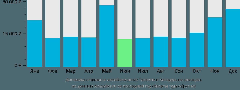 Динамика стоимости авиабилетов из Таллина в Беларусь по месяцам