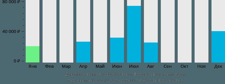 Динамика стоимости авиабилетов из Таллина в Каир по месяцам