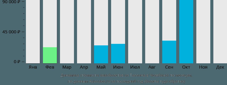 Динамика стоимости авиабилетов из Таллина в Челябинск по месяцам