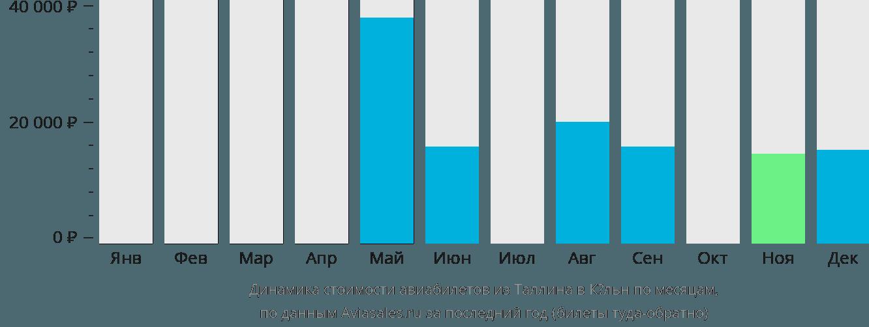 Динамика стоимости авиабилетов из Таллина в Кельн по месяцам